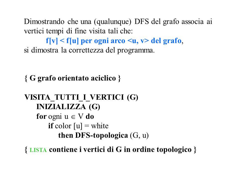Dimostrando che una (qualunque) DFS del grafo associa ai