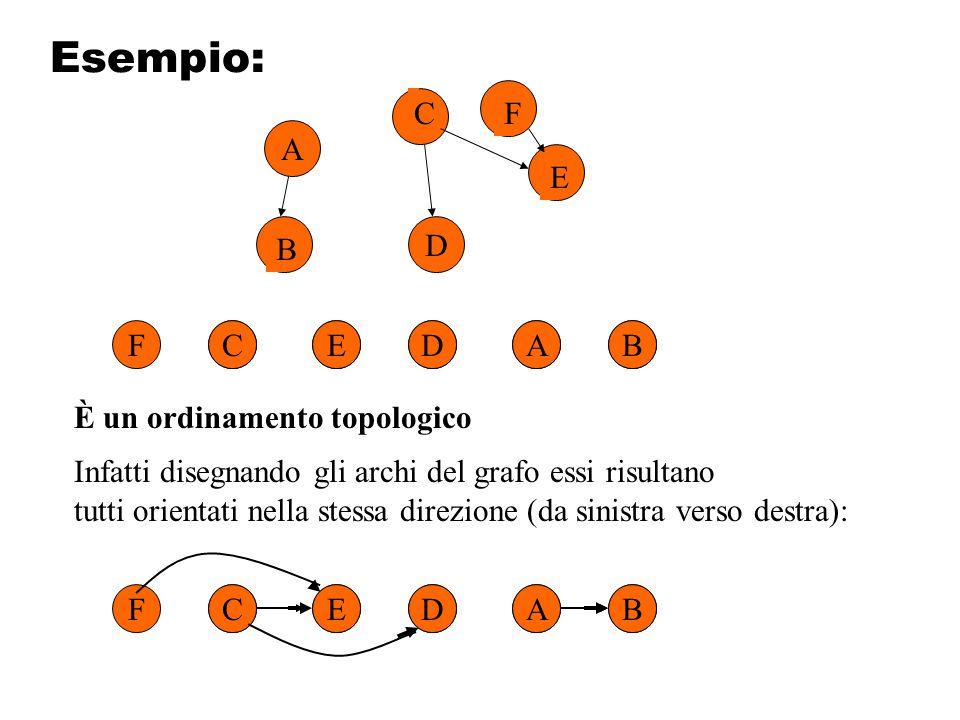 Esempio: C F A E D B F C E D A B È un ordinamento topologico