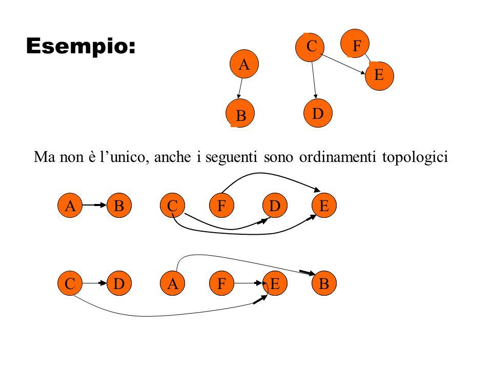 Esempio: A. D. B. C. E. F. Ma non è l'unico, anche i seguenti sono ordinamenti topologici. A.