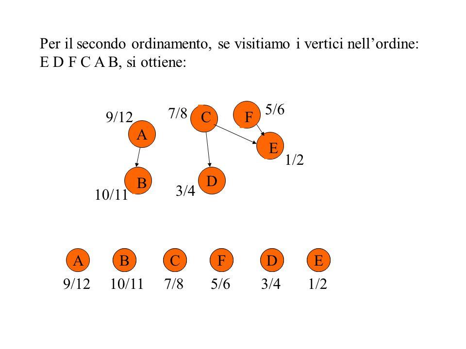 Per il secondo ordinamento, se visitiamo i vertici nell'ordine: