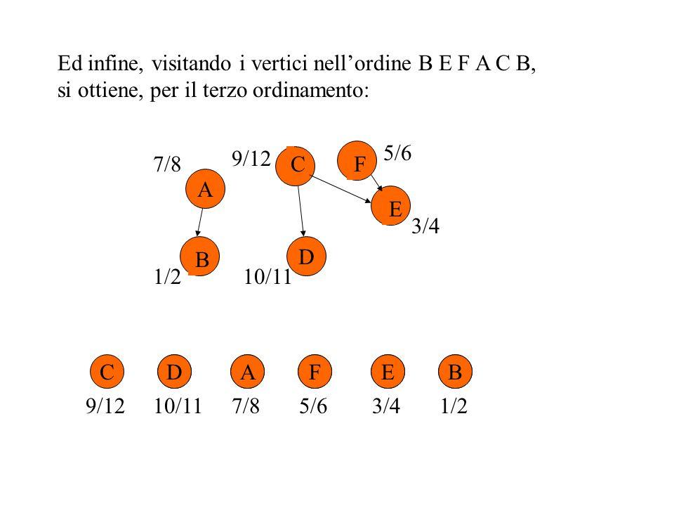 Ed infine, visitando i vertici nell'ordine B E F A C B,