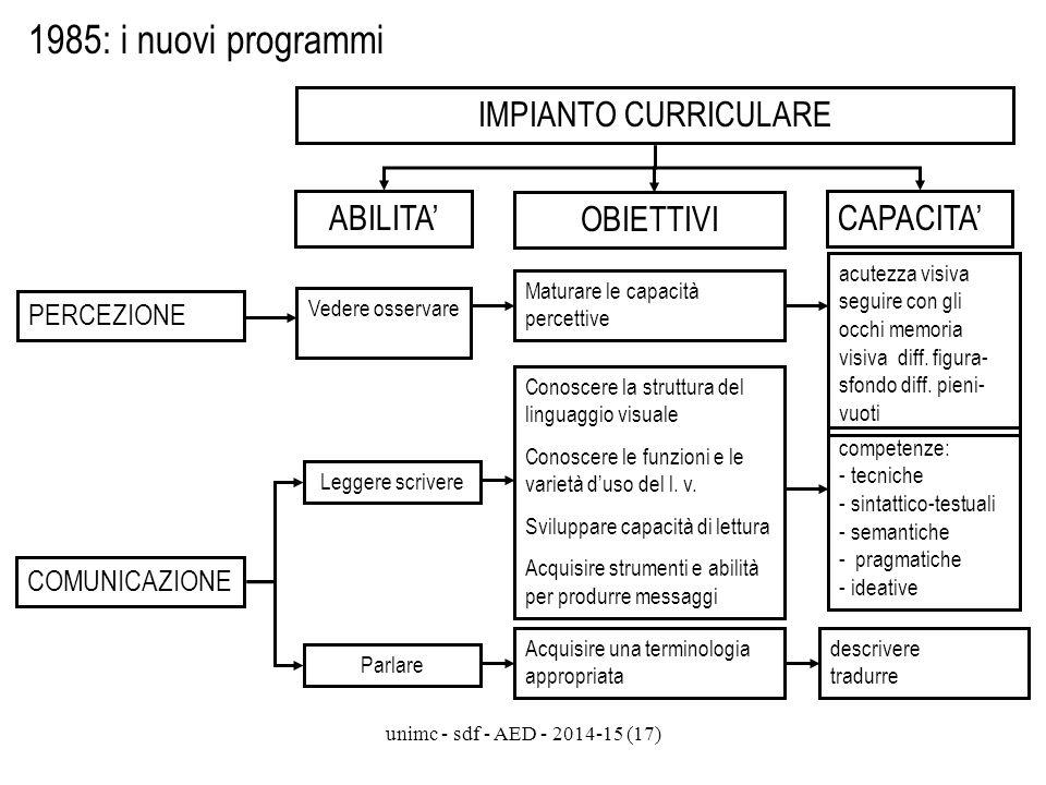 1985: i nuovi programmi IMPIANTO CURRICULARE ABILITA' OBIETTIVI