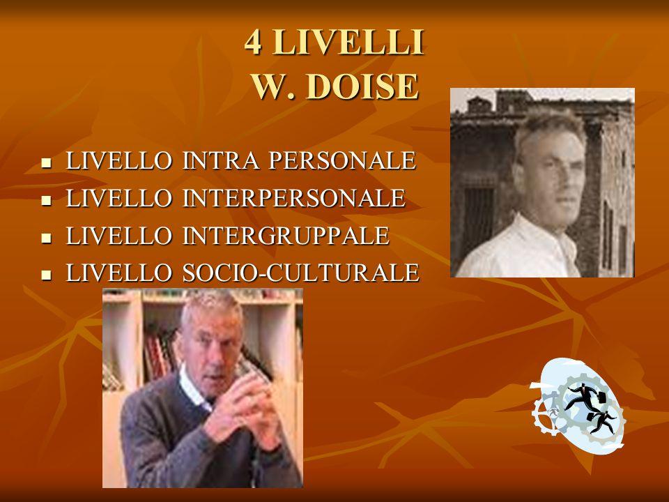 4 LIVELLI W. DOISE LIVELLO INTRA PERSONALE LIVELLO INTERPERSONALE