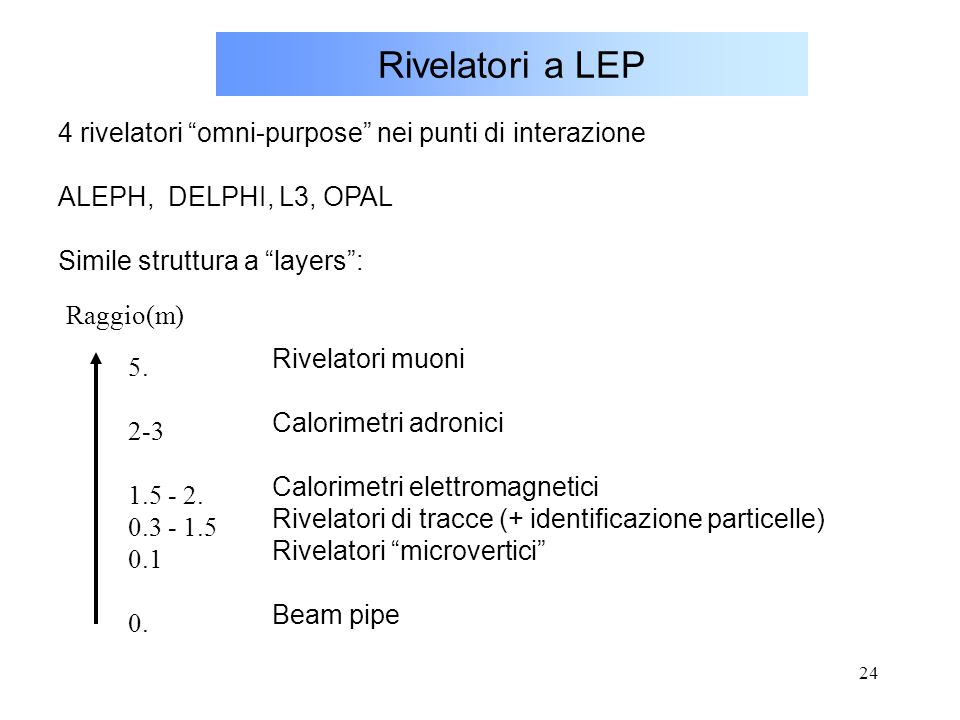 Rivelatori a LEP 4 rivelatori omni-purpose nei punti di interazione