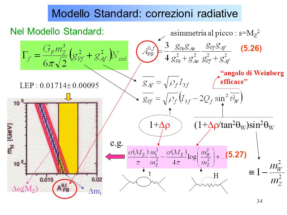 Modello Standard: correzioni radiative
