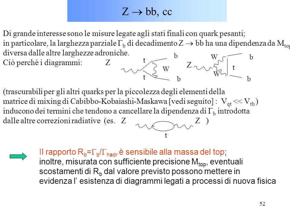 Z  bb, cc Di grande interesse sono le misure legate agli stati finali con quark pesanti;