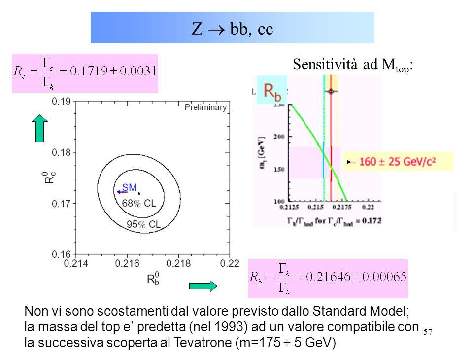Z  bb, cc Sensitività ad Mtop: