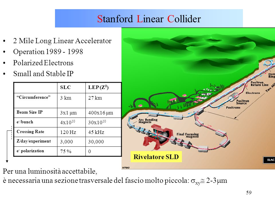 Stanford Linear Collider