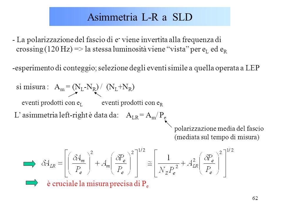 Asimmetria L-R a SLD - La polarizzazione del fascio di e- viene invertita alla frequenza di.