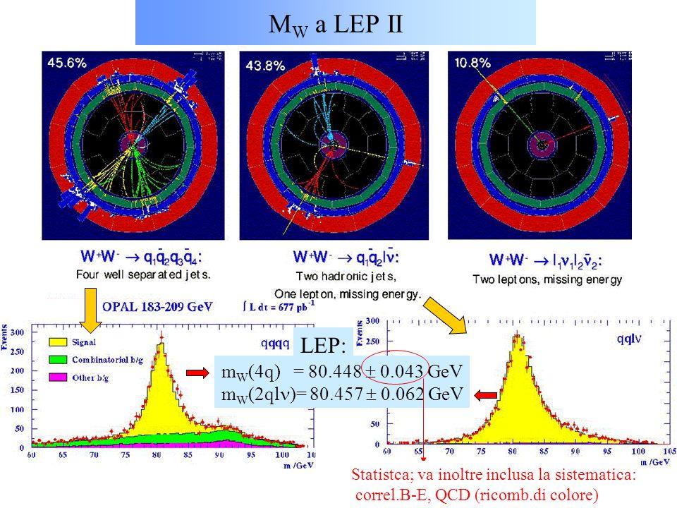 MW a LEP II LEP: mW(4q) = 80.448  0.043 GeV