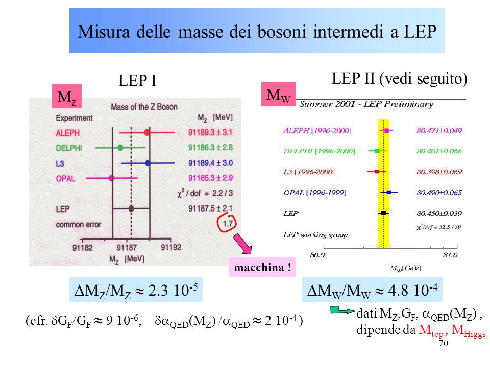 Misura delle masse dei bosoni intermedi a LEP