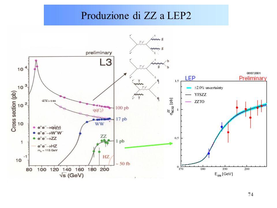 Produzione di ZZ a LEP2