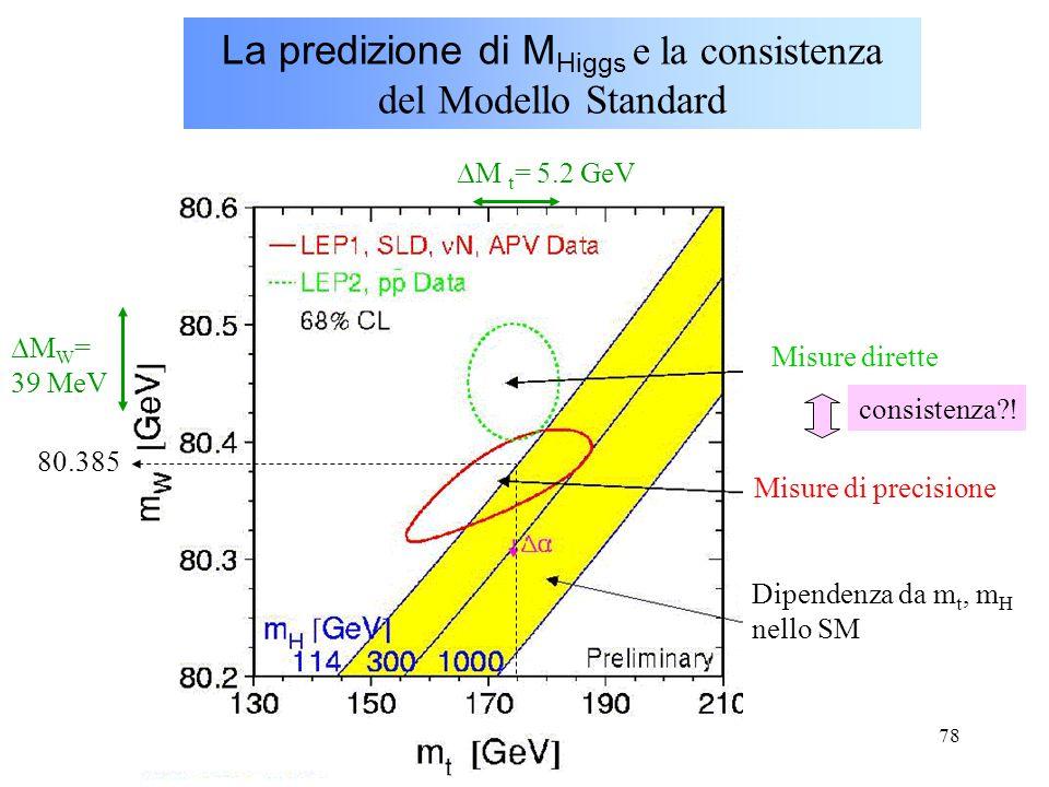 La predizione di MHiggs e la consistenza del Modello Standard
