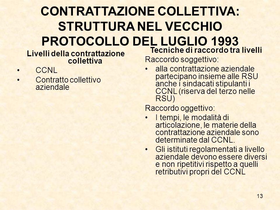 CONTRATTAZIONE COLLETTIVA: STRUTTURA NEL VECCHIO PROTOCOLLO DEL LUGLIO 1993