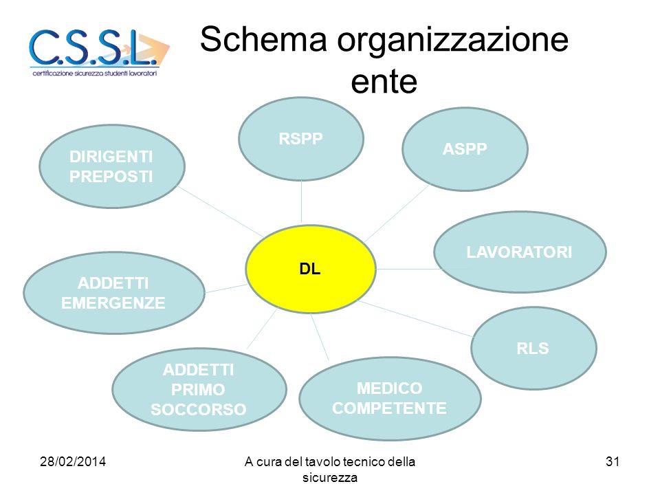 Schema organizzazione ente