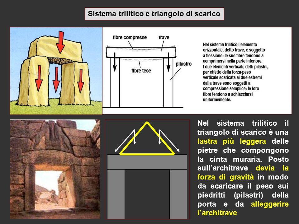 Sistema trilitico e triangolo di scarico