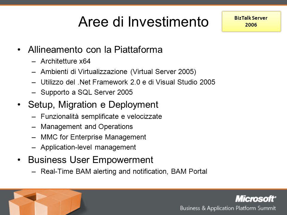 Aree di Investimento Allineamento con la Piattaforma