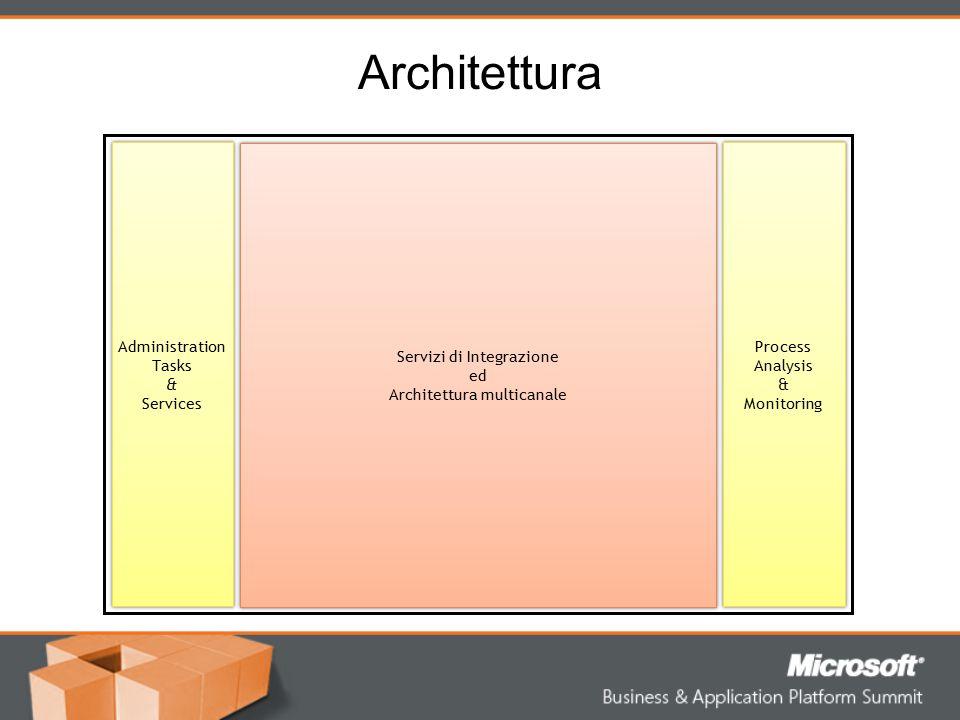 Architettura Administration Tasks & Services Servizi di Integrazione