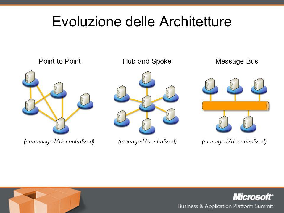 Evoluzione delle Architetture