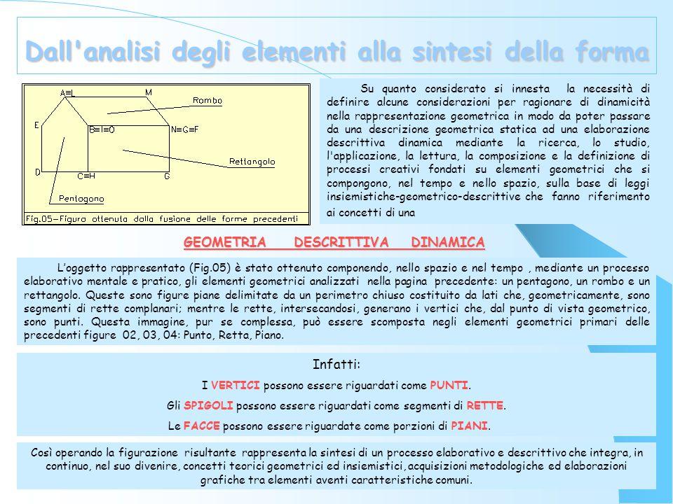 Dall analisi degli elementi alla sintesi della forma