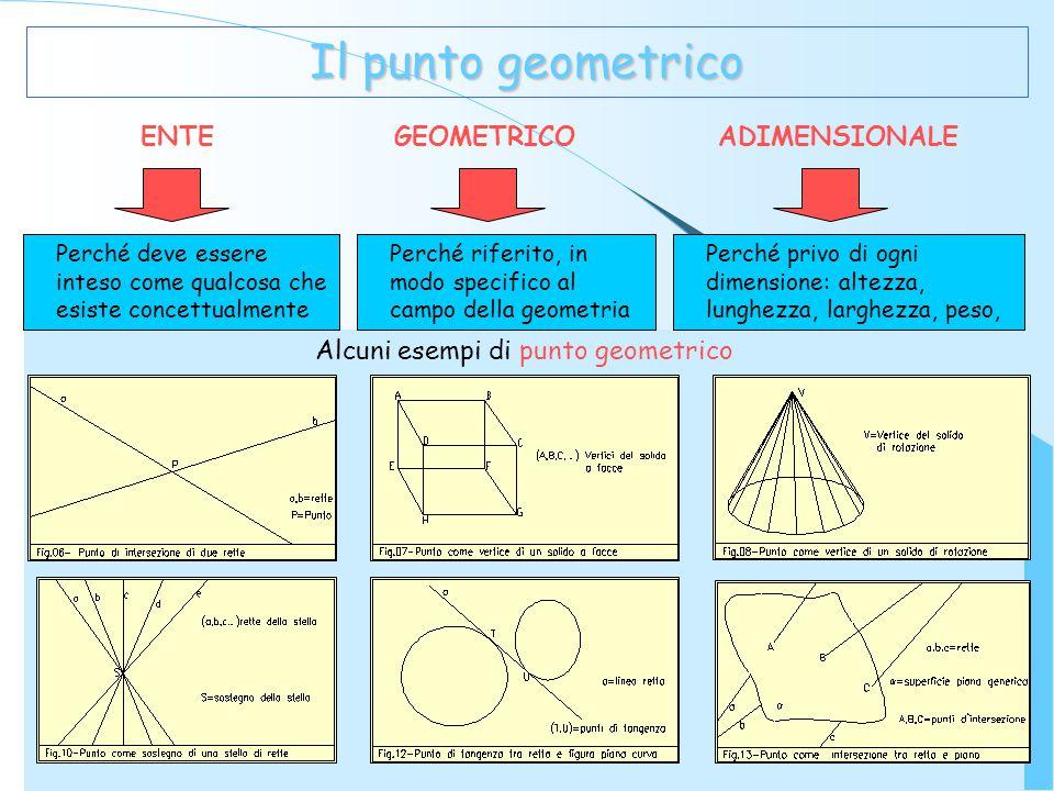Il punto geometrico ENTE GEOMETRICO ADIMENSIONALE