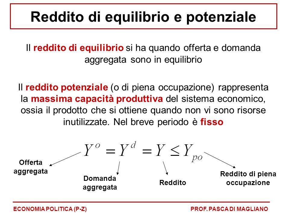 Reddito di equilibrio e potenziale