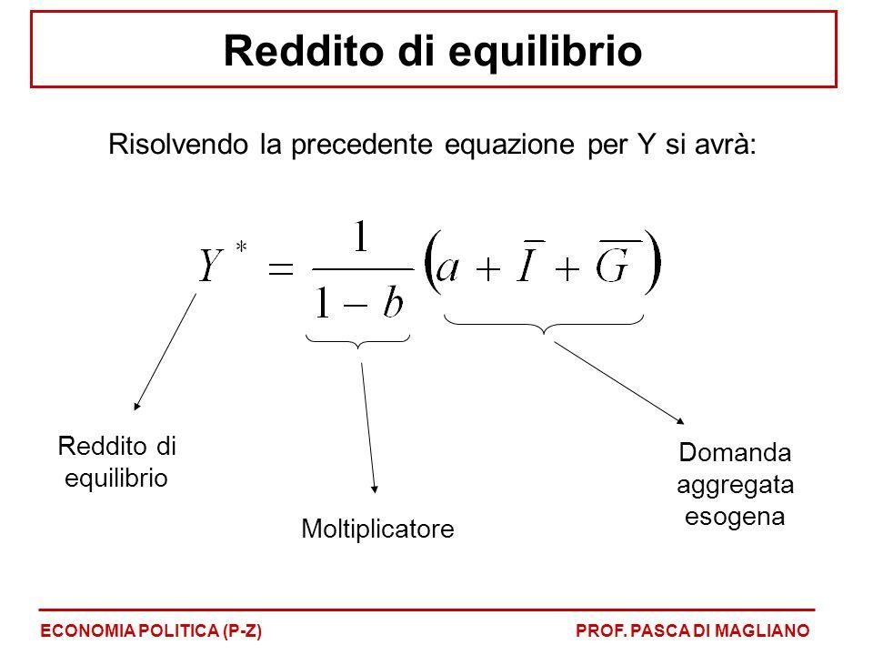 Risolvendo la precedente equazione per Y si avrà: