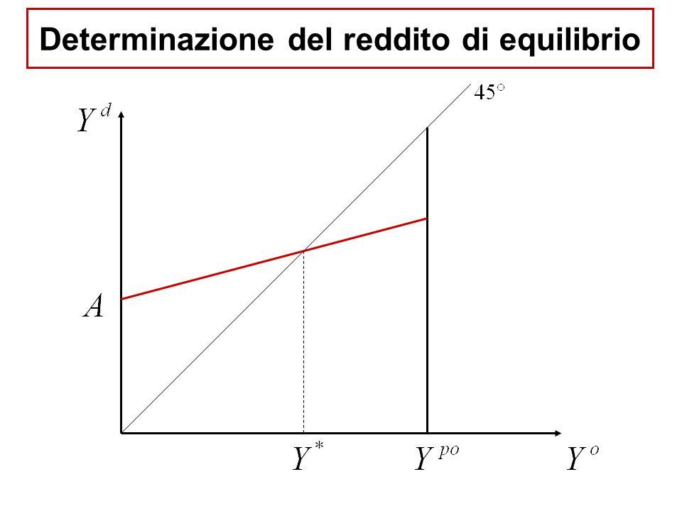 Determinazione del reddito di equilibrio