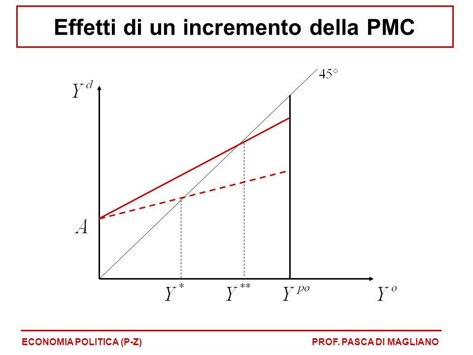 Effetti di un incremento della PMC