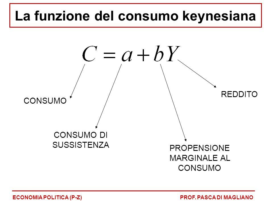 La funzione del consumo keynesiana