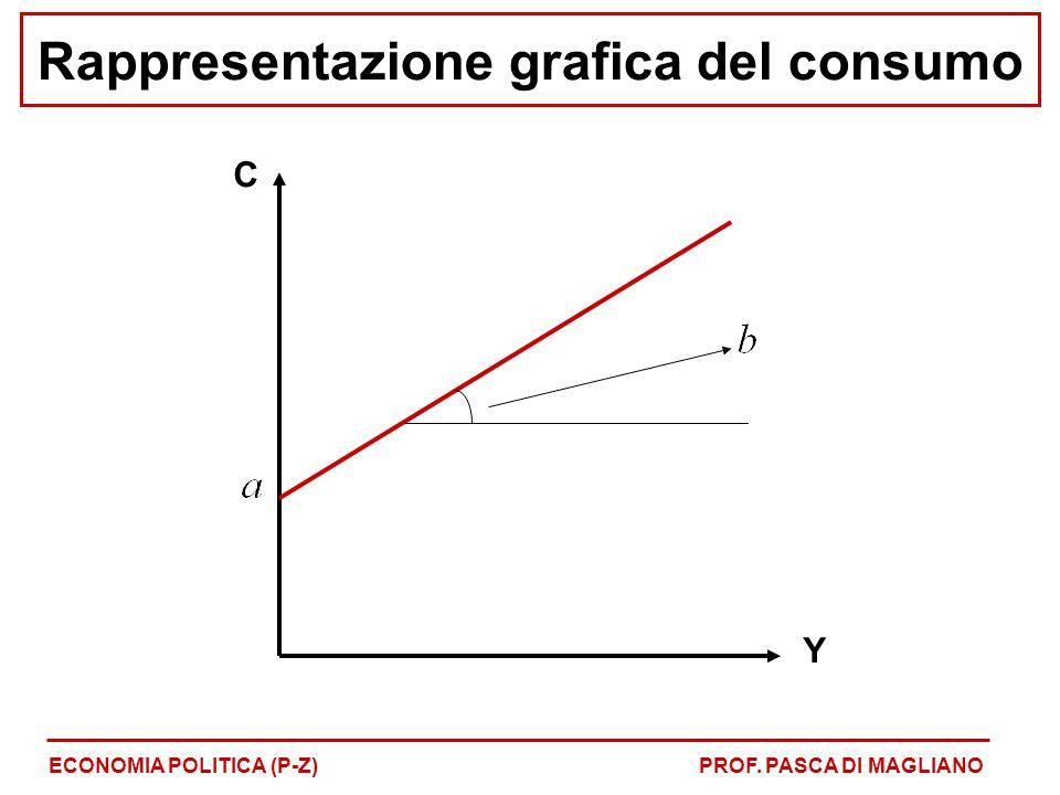 Rappresentazione grafica del consumo