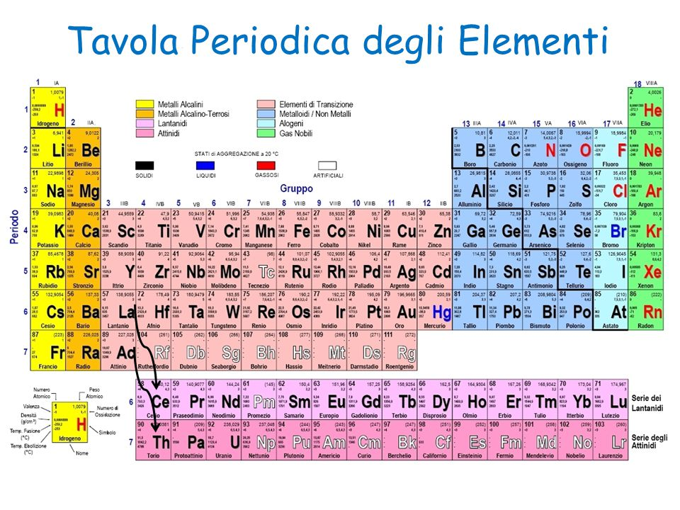 Tavola Periodica degli Elementi