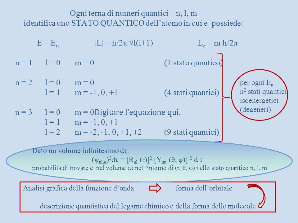 Ogni terna di numeri quantici n, l, m