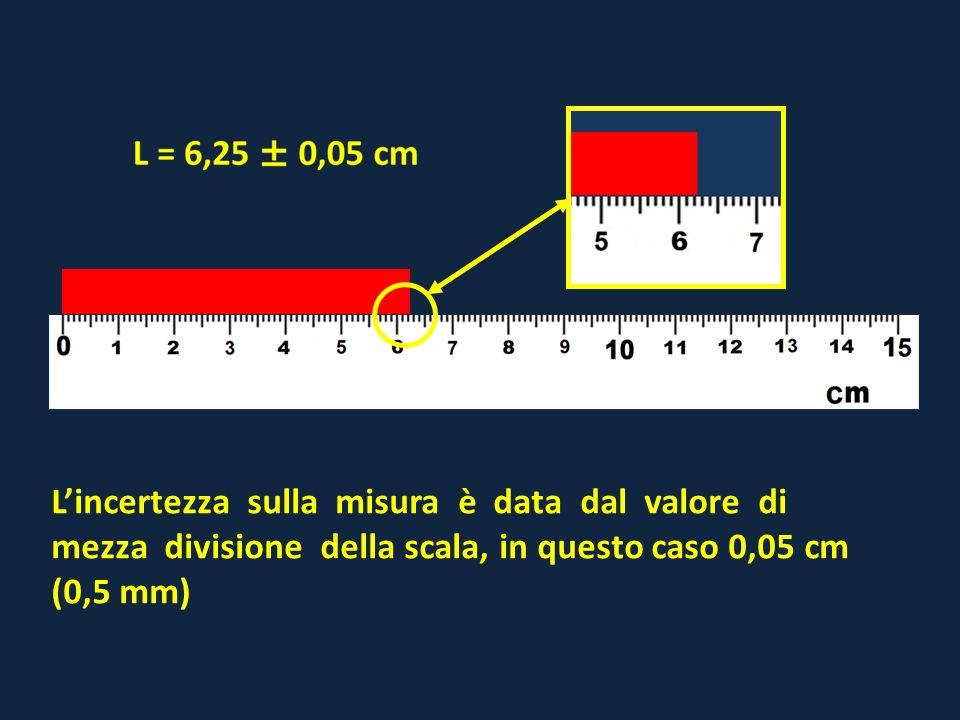 L'incertezza sulla misura è data dal valore di mezza divisione della scala, in questo caso 0,05 cm (0,5 mm)