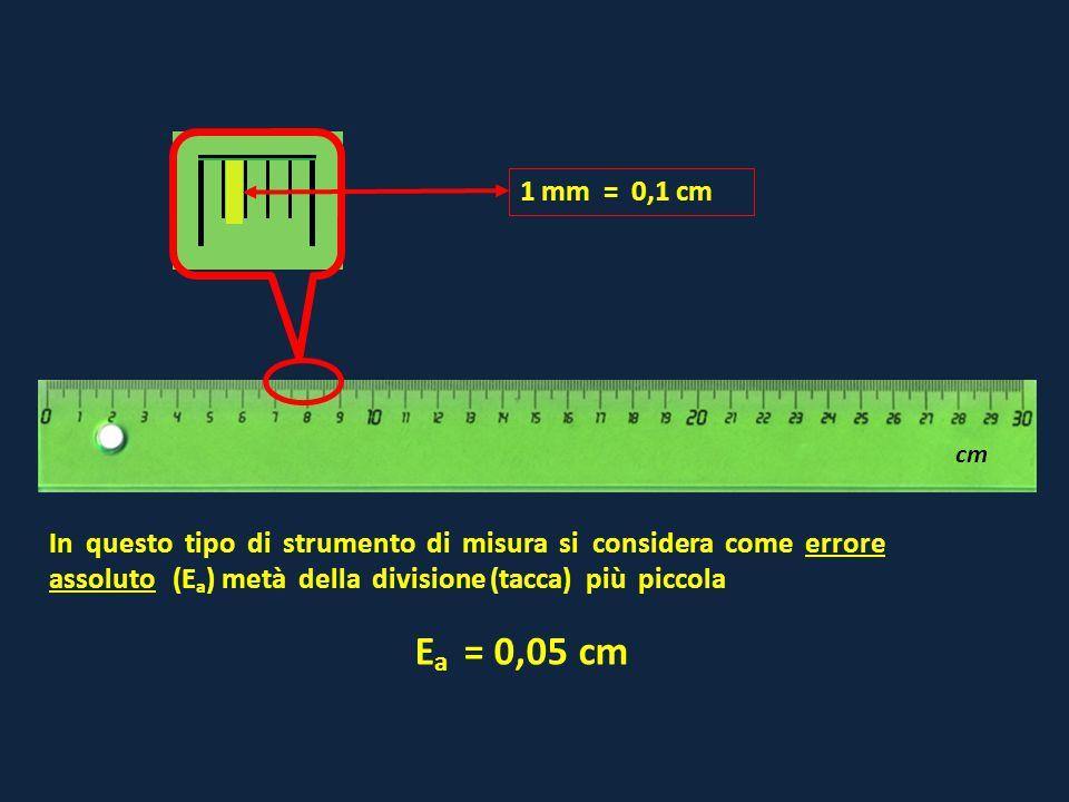 1 mm = 0,1 cm cm.