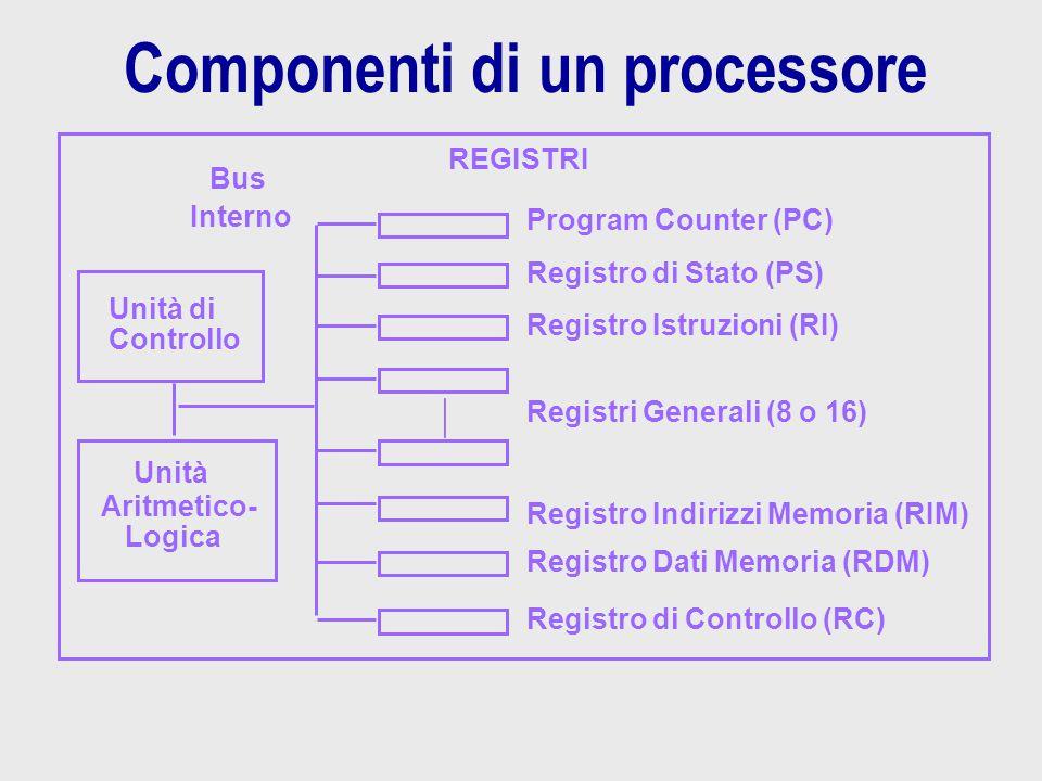 Componenti di un processore