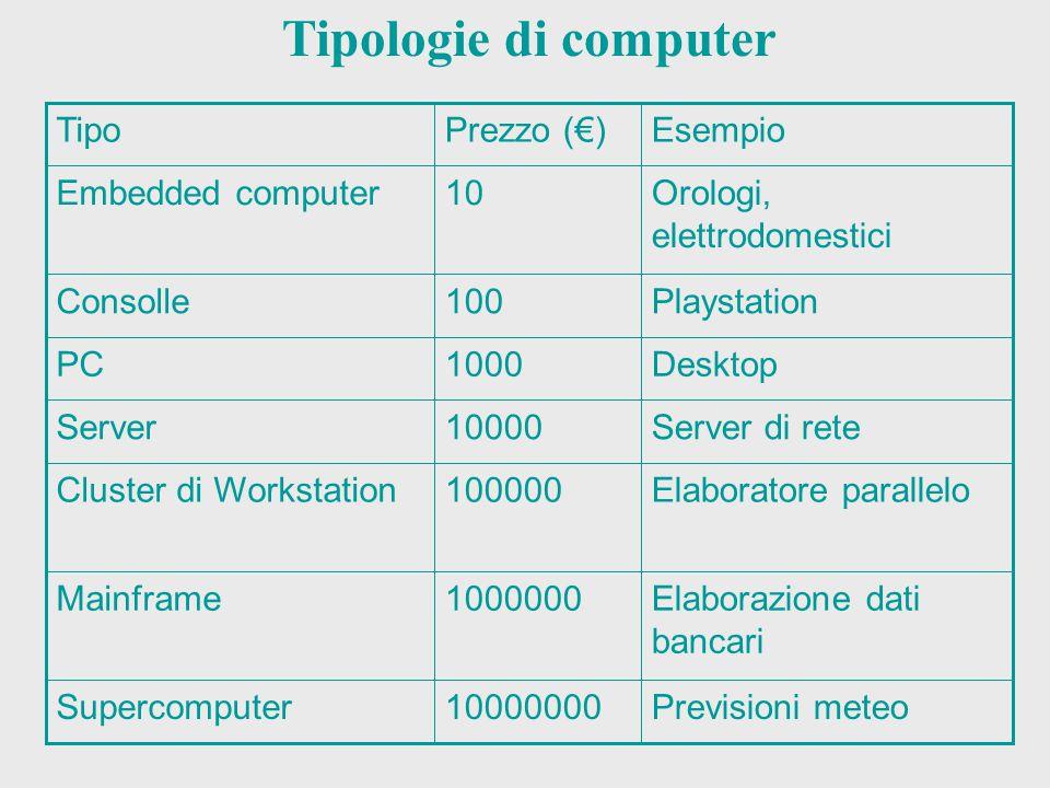 Tipologie di computer Previsioni meteo 10000000 Supercomputer