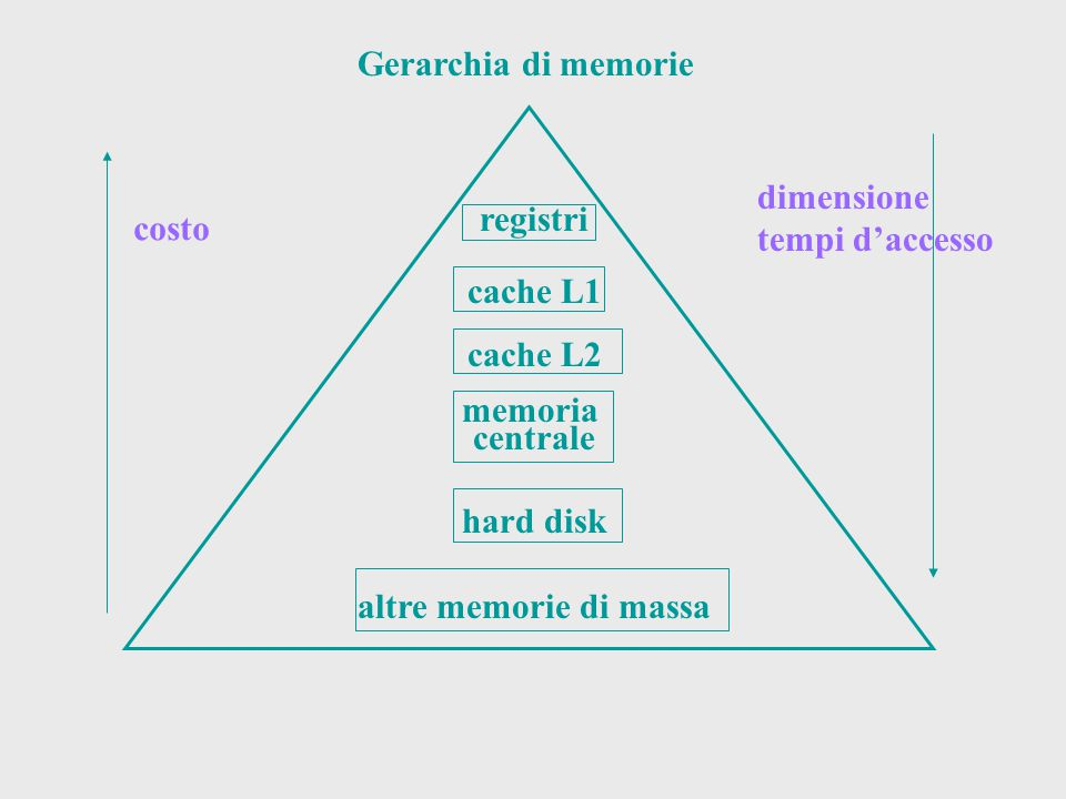 Gerarchia di memorie dimensione. tempi d'accesso. registri. cache L1. cache L2. memoria. centrale.