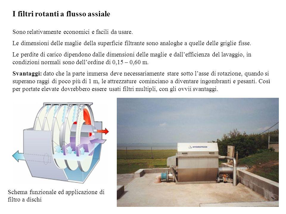 I filtri rotanti a flusso assiale