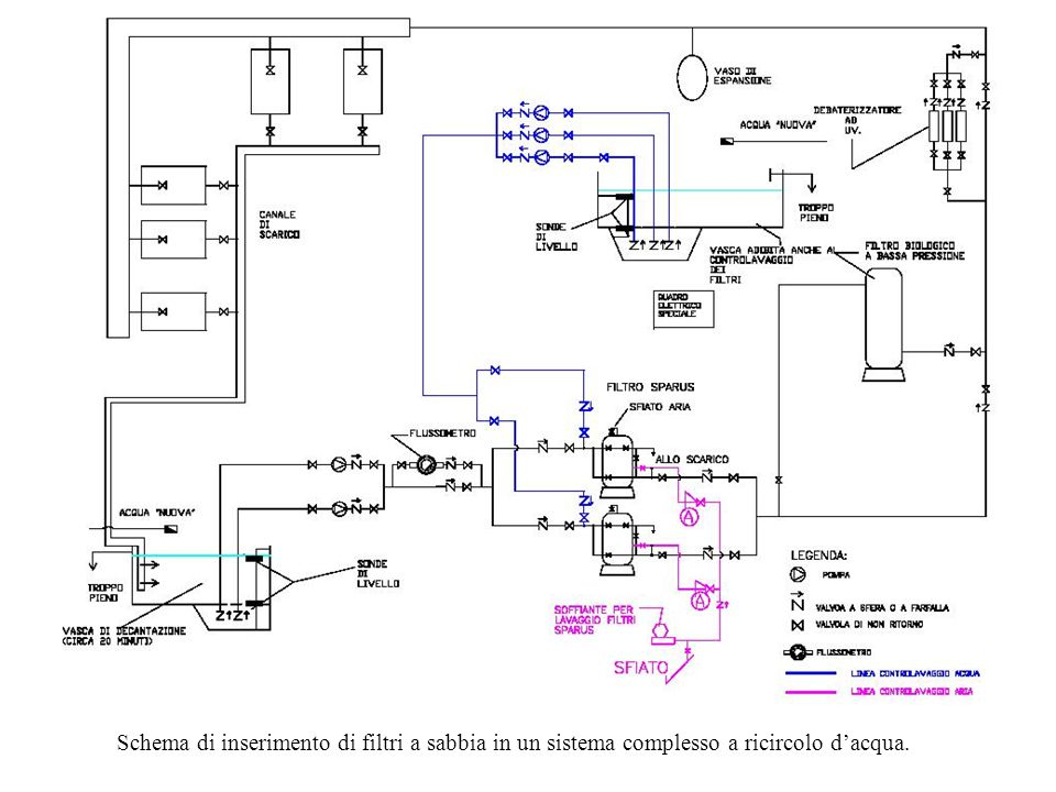 Schema di inserimento di filtri a sabbia in un sistema complesso a ricircolo d'acqua.