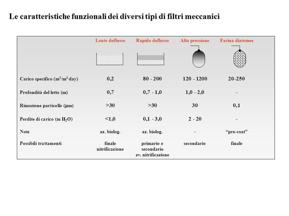 Le caratteristiche funzionali dei diversi tipi di filtri meccanici