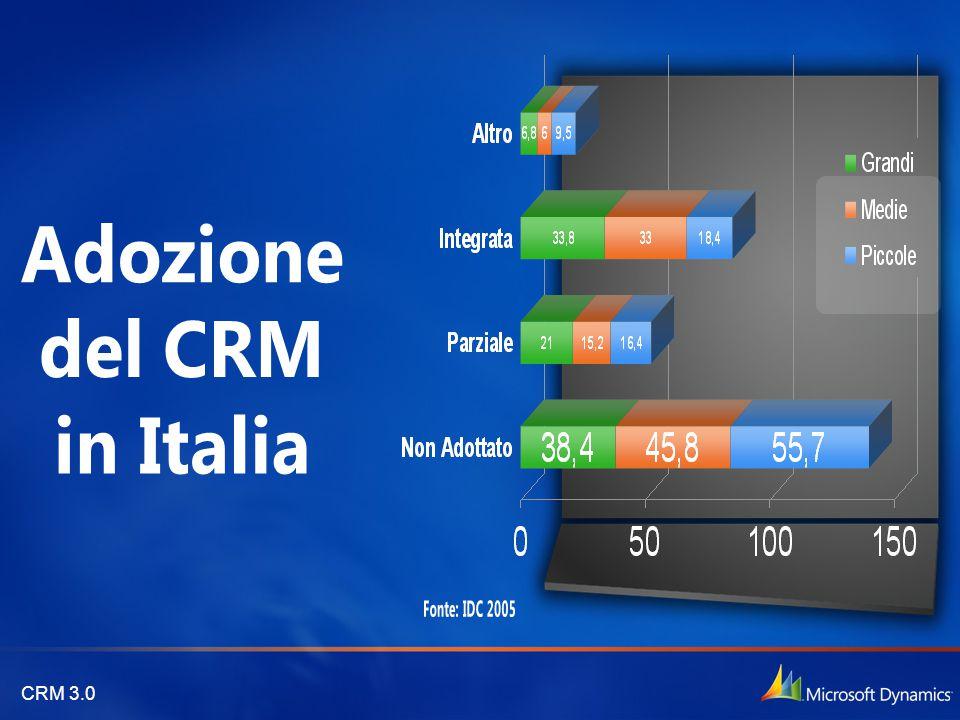 Adozione del CRM in Italia