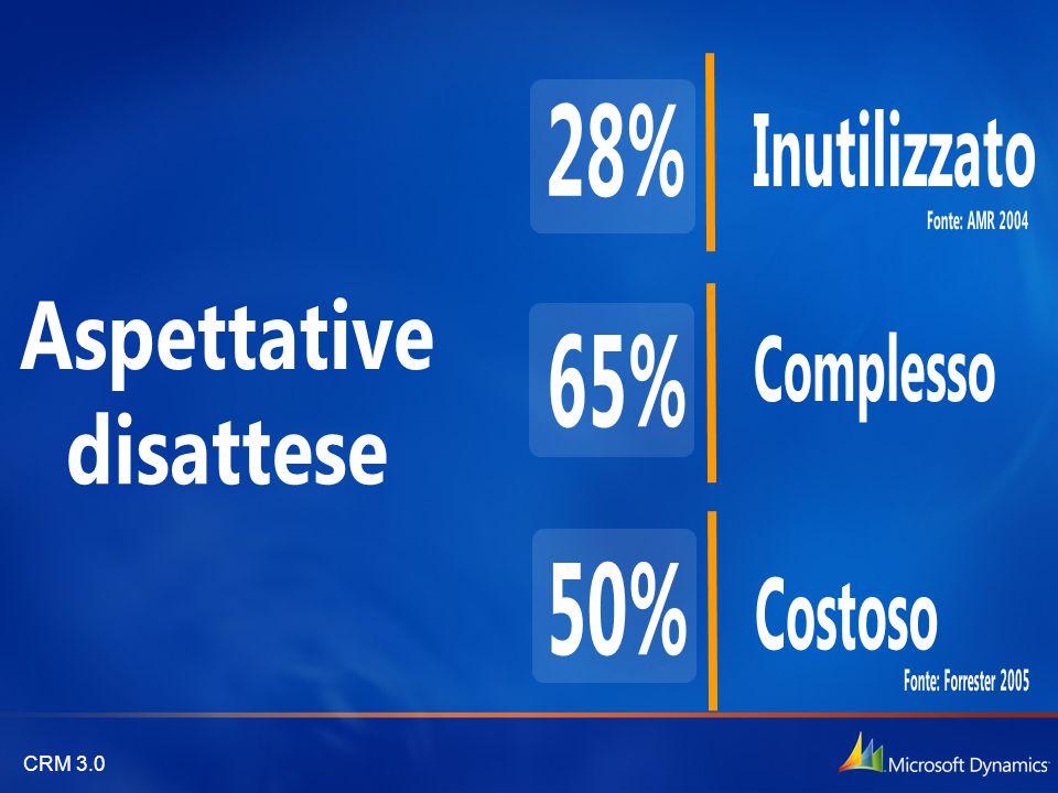 28% 65% 50% Inutilizzato Complesso Costoso Aspettative disattese