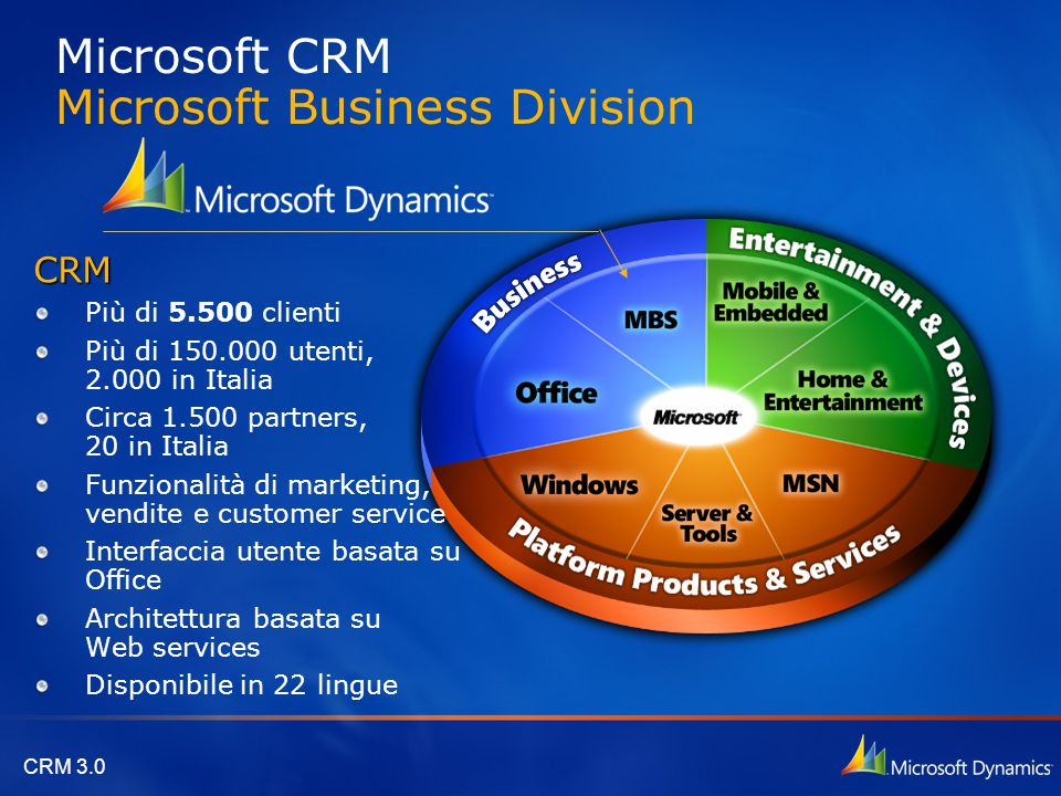 Microsoft CRM Microsoft Business Division