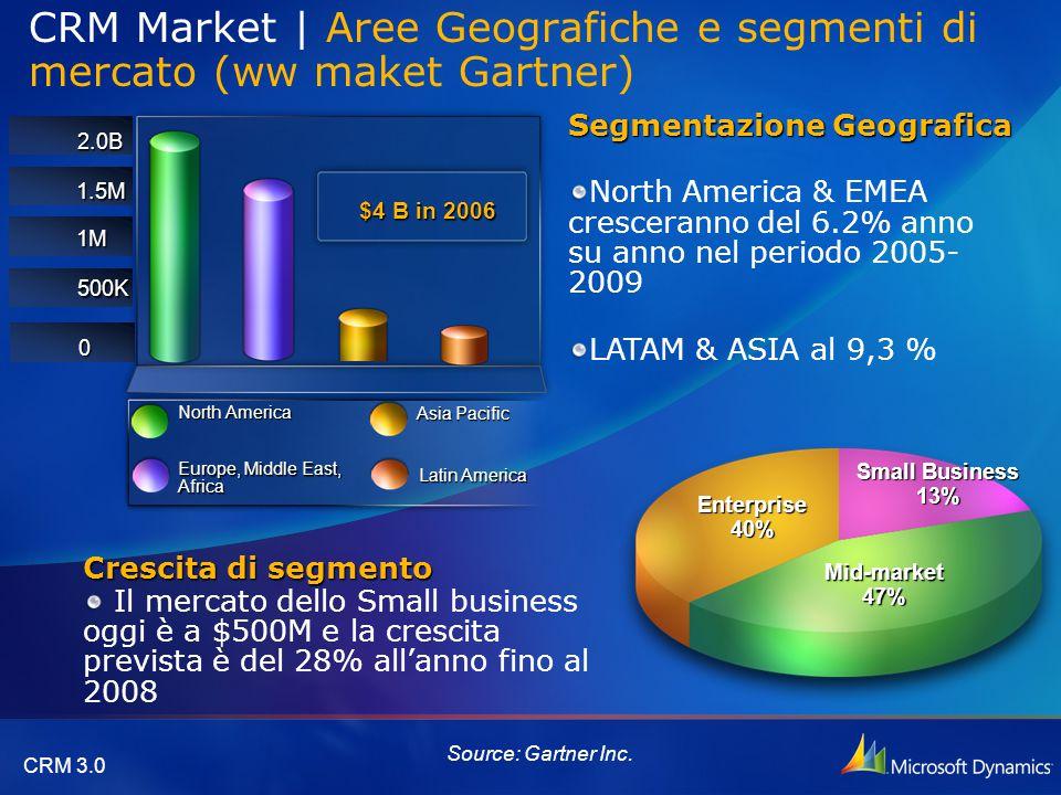 CRM Market | Aree Geografiche e segmenti di mercato (ww maket Gartner)