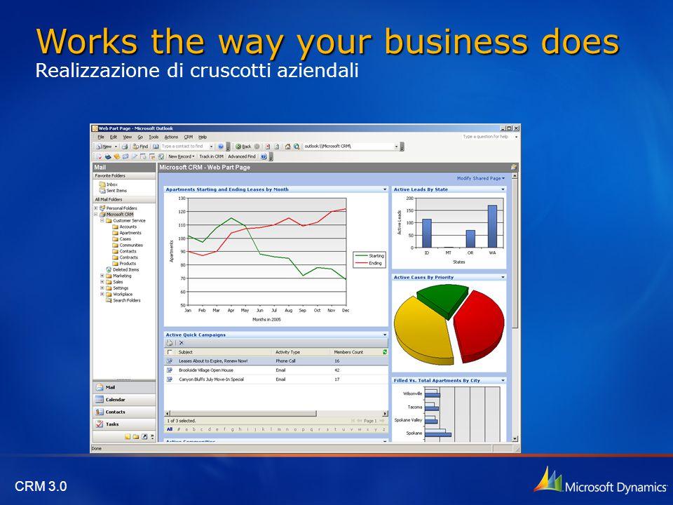Works the way your business does Realizzazione di cruscotti aziendali