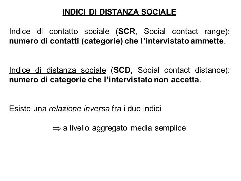 INDICI DI DISTANZA SOCIALE