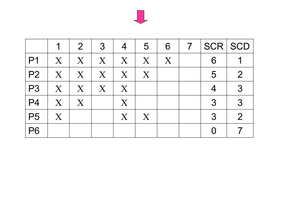 1 2 3 4 5 6 7 SCR SCD P1  P2 P3 P4 P5 P6