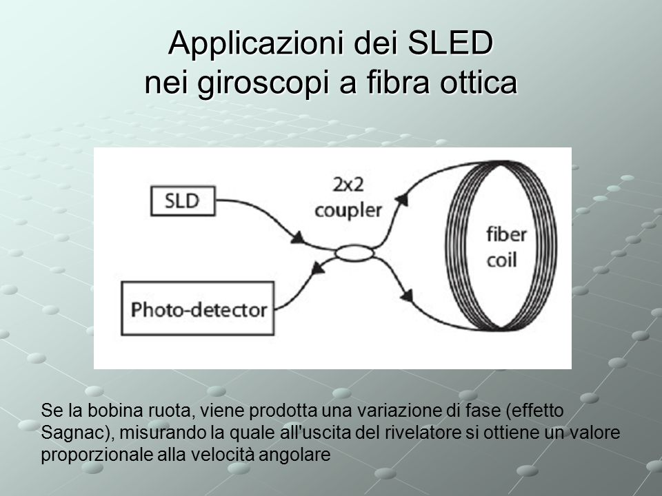 Applicazioni dei SLED nei giroscopi a fibra ottica