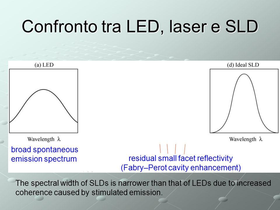 Confronto tra LED, laser e SLD